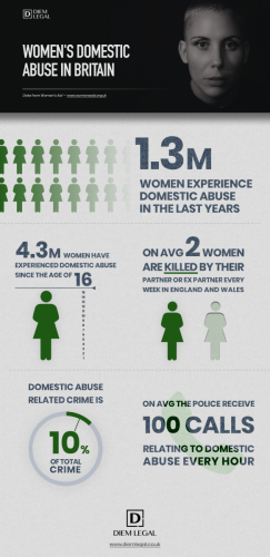 Domestic Abuse Infographic